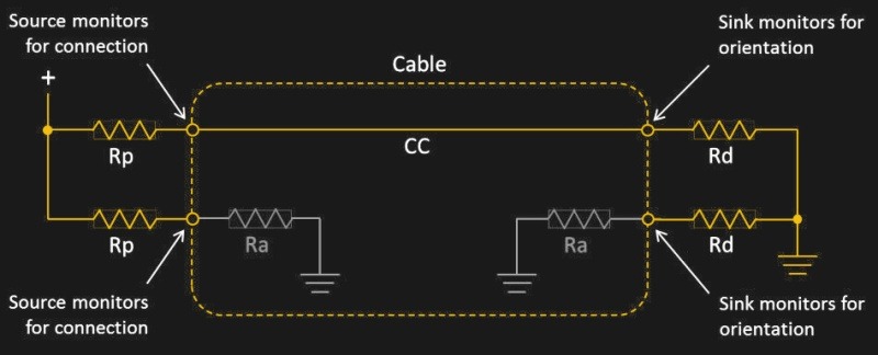 it's also possible to have an e-marked usb-c cable without the vconn  conductor, by having sop id chips on both ends of the cable and having both  the host
