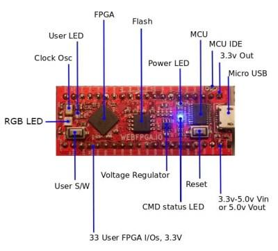 FPGA | Hackaday