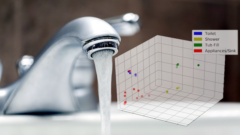 Data Mining Home Water Usage