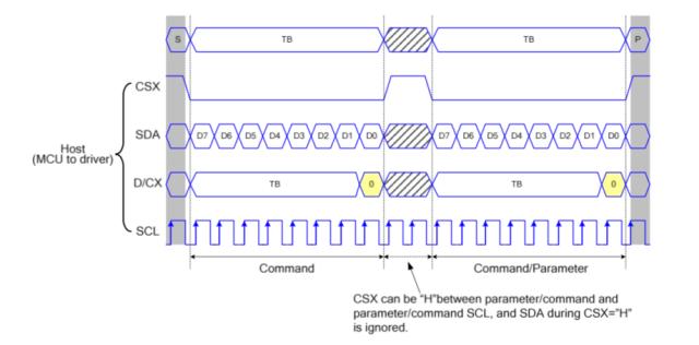 Speeding Up Drawing To MCU-Connected Serial Displays