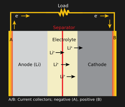 How a Lithium battery discharges