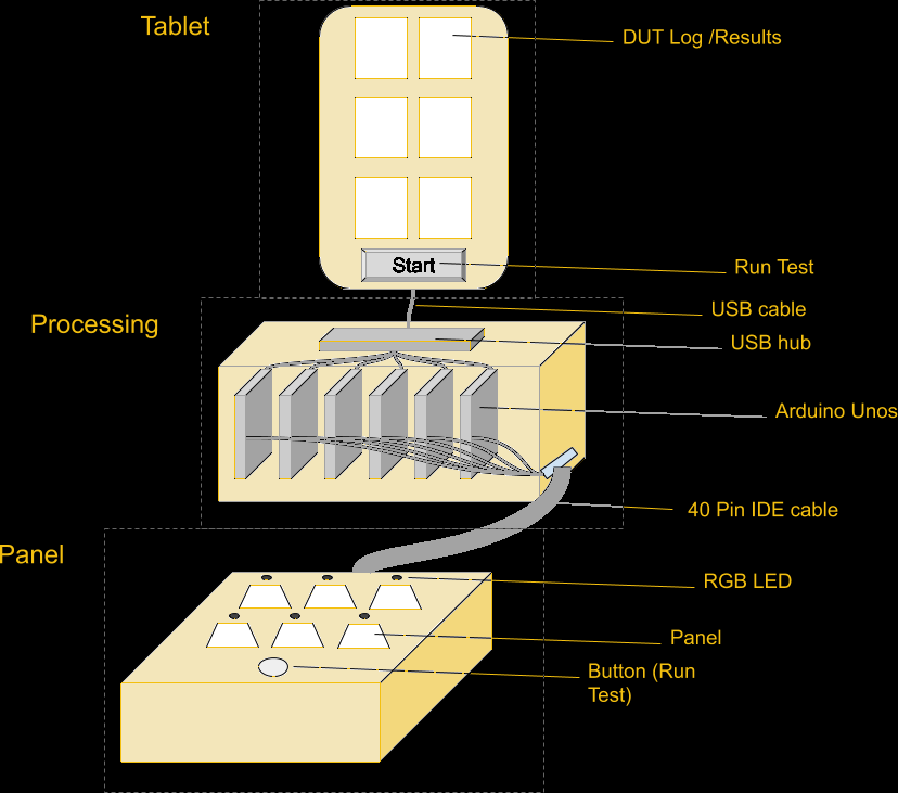 Diagram of the self-test fixture.