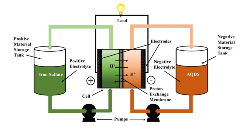 A diagram from the paper showing the operation of a typical flow battery.