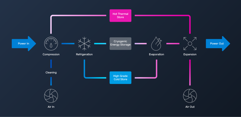 A high-level overview of the LAES process.