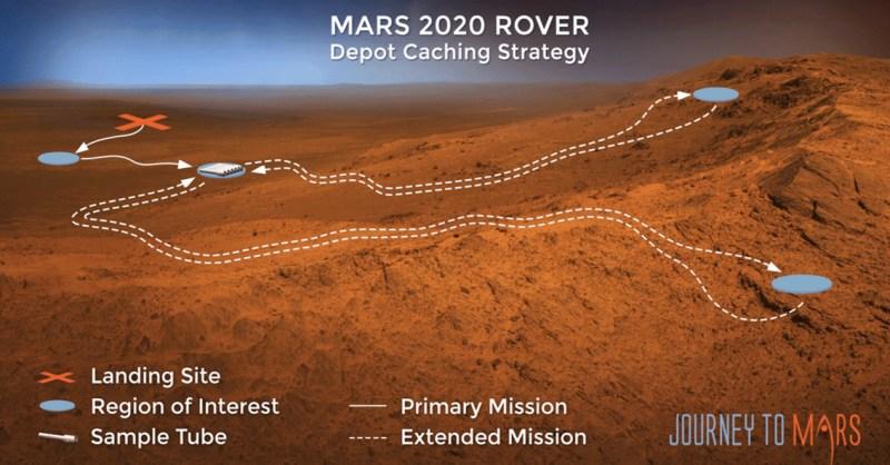 Geocaching em Marte: Como a perseverança selará amostras marcianas com um retorno à Terra em mente 5