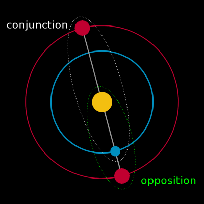 Opposition and conjunction by example