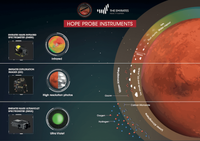 Infographic about UAE's instruments
