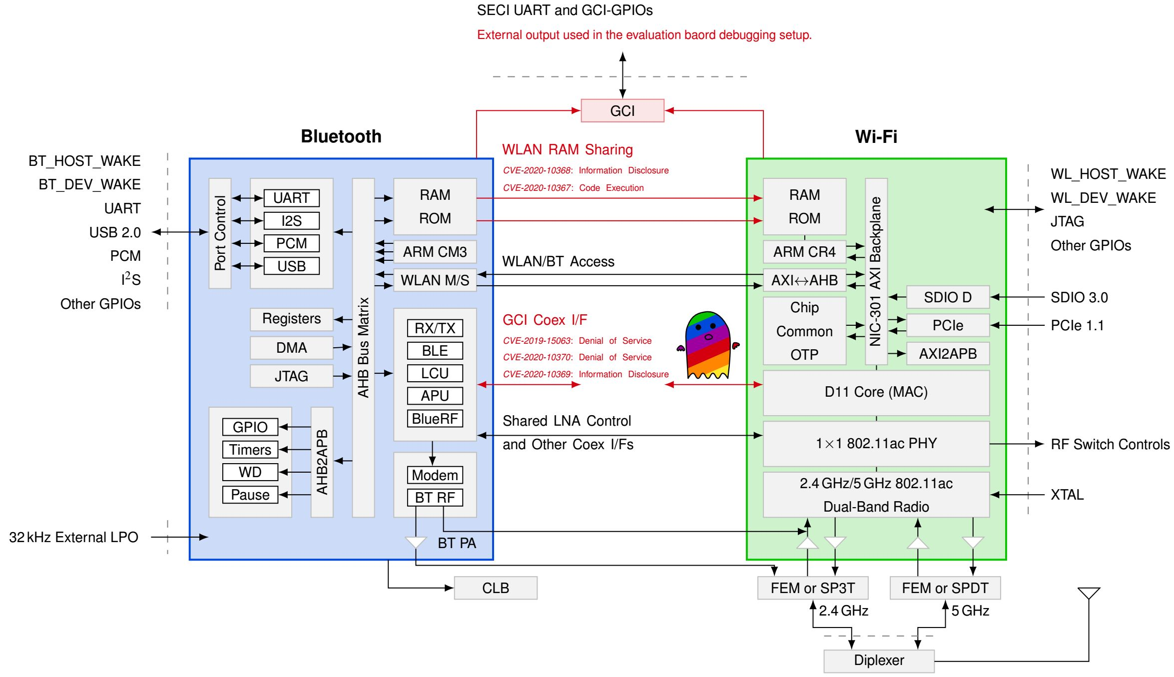 Separation Between WiFi And Bluetooth Broken By The Spectra Co-Existence Attack