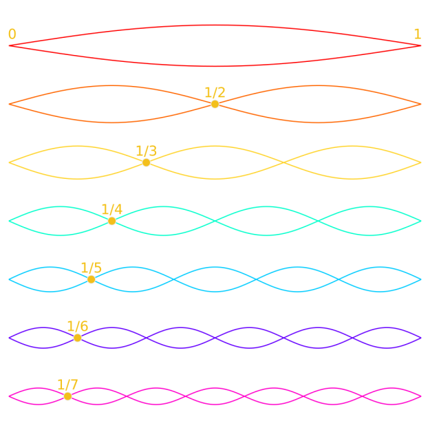 Harmonics on a string visualized