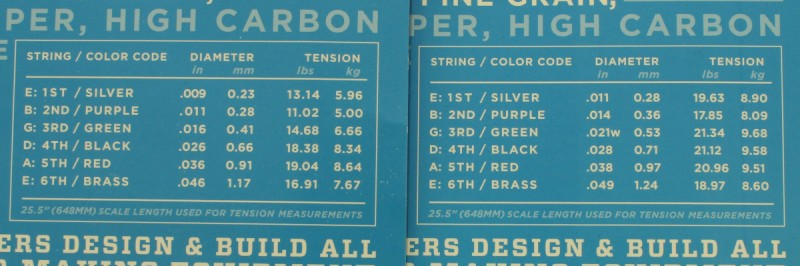 String tension values of two different string gauges