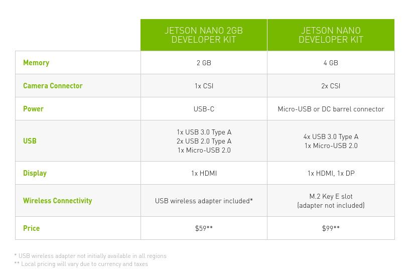 Jetson Nano Comparison Chart