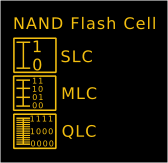 NAND Flash types