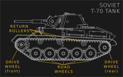 Should I Use Wheels Or Tracks