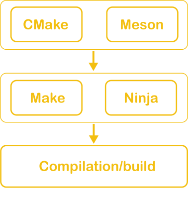 Build Tools Diagram 1