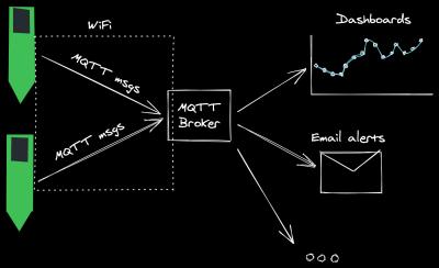 w-parasite MQTT diagram