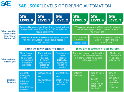 The SAE have produced this handy chart explaining the different levels.