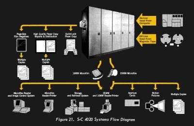 System Diagram of the SC4020 Optical Printer