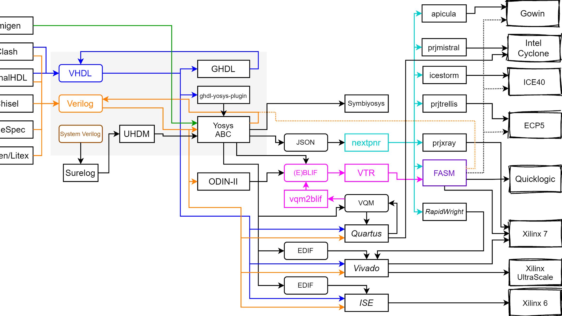 Using Docker to Sail Through Open-Source Xilinx FPGA Development