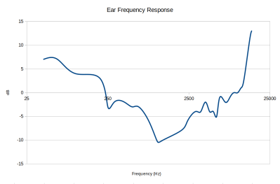 A frequency response graph for my hearing.