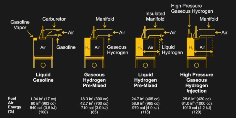 hydrogencombustion 1