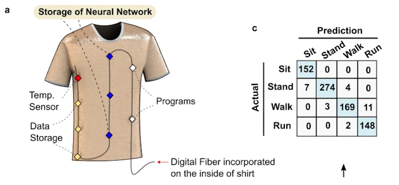 At MIT, Clothing Fiber Watches You