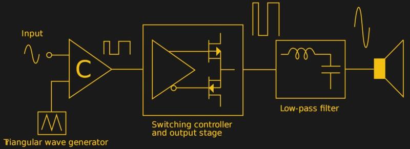 A basic Class D amplifier. Rohitbd, CC BY-SA 3.0.