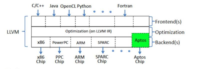 Software Defined… CPU?