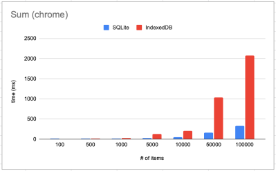 a graph showing absurd-sql beating IndexDB on every benchmark