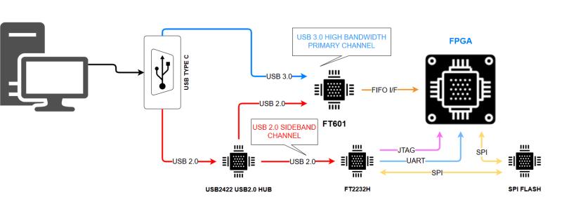 Neat USB 3.0 trick