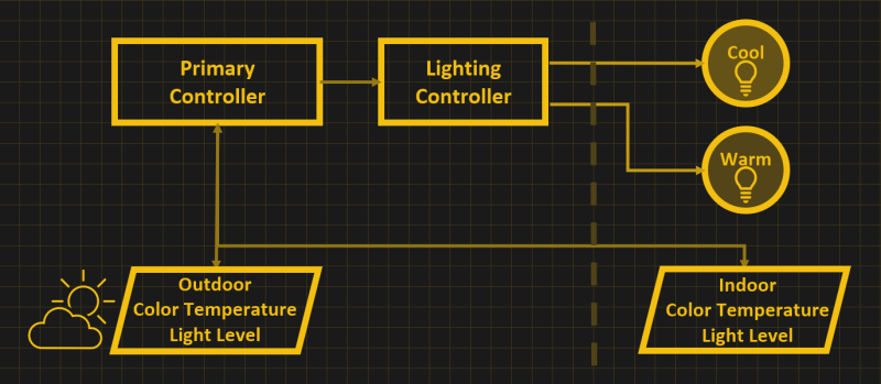Block diagram of the system, light sensors indoor and outdoors are connected to a primary controller, and the primary controller is connected to a lighting controller driving one cool and one warm light bulb.
