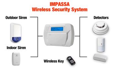Diagram of Impassa home security setup