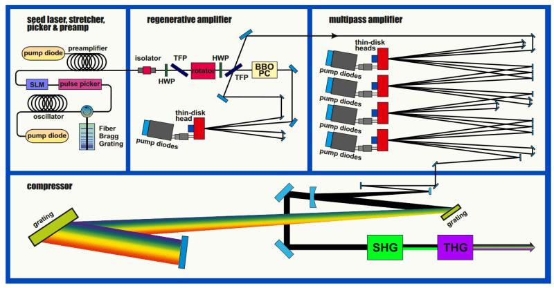 Block diagram of how a laser lightning rod works