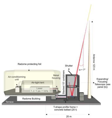 Laser lightning rod system deployed at Santis
