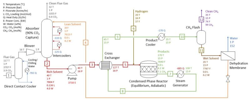 Proposed FG-to-SNG process with the IC3M technology.