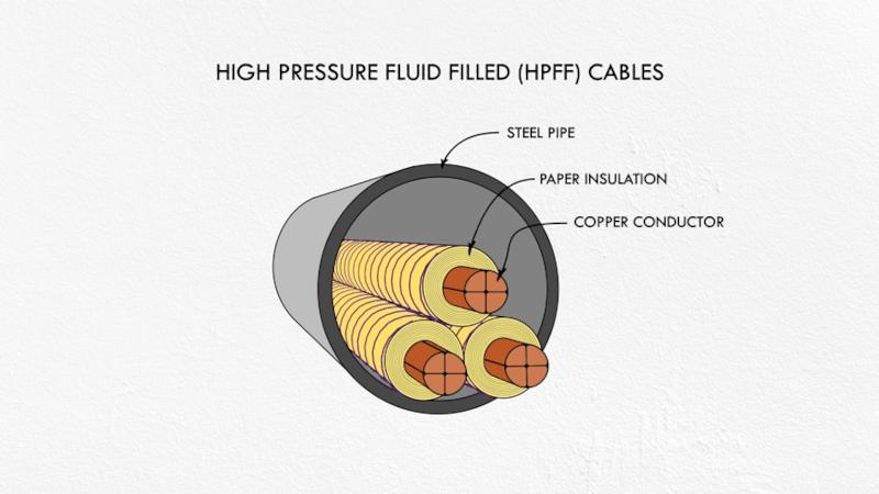 Repairing Underground Power Cables
