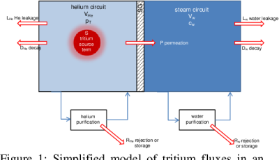 Simplified model of tritium fluxes in an HTR system coupled to a SG