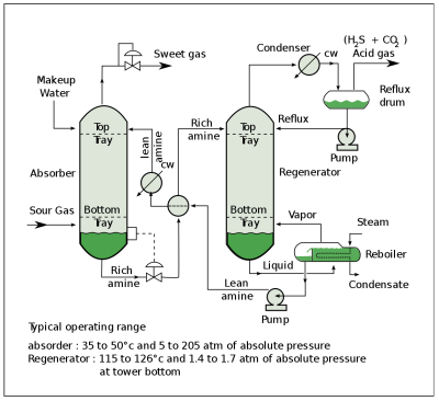 Process flow diagram of a typical amine treating process used in petroleum refineries, natural gas processing plants and other industrial facilities.