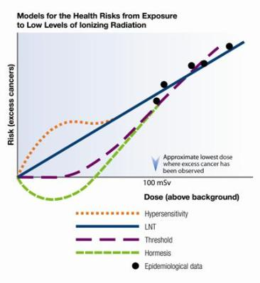 The LNT model versus other models and measurements.