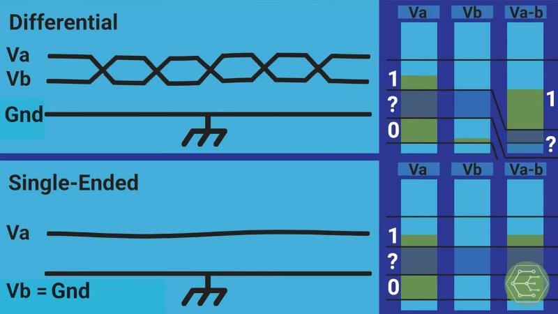 Learn DMX512 Basics